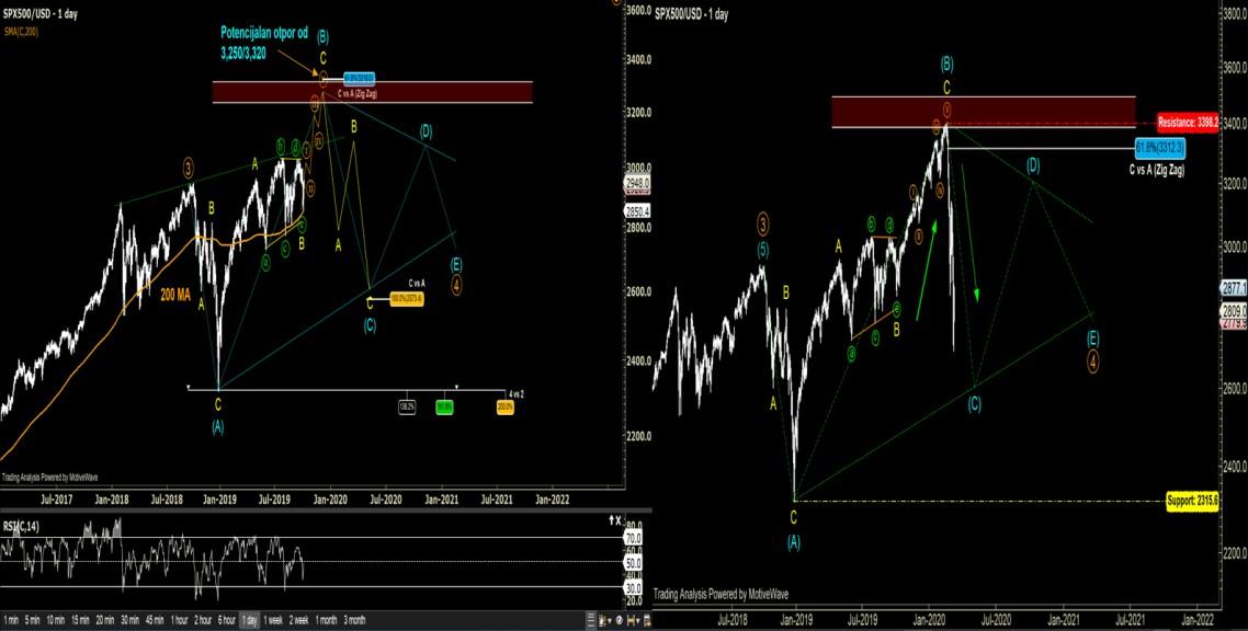 Uporedne Analize - SP500 11.03.2020