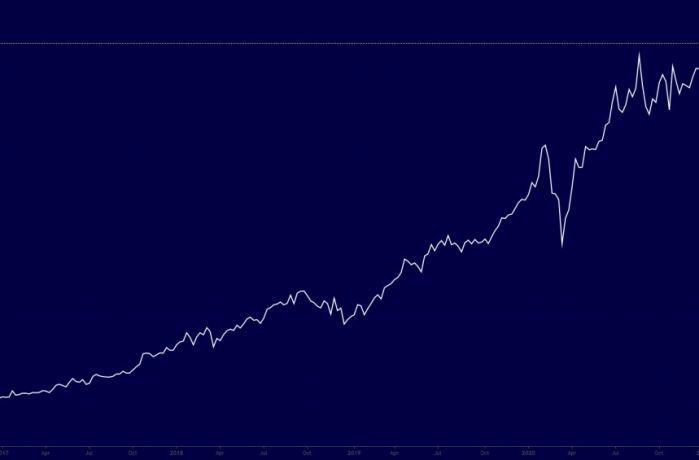 Grafikon za poslednjih 5 godina